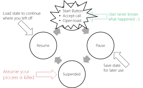 WP7 Tombstoning Diagram